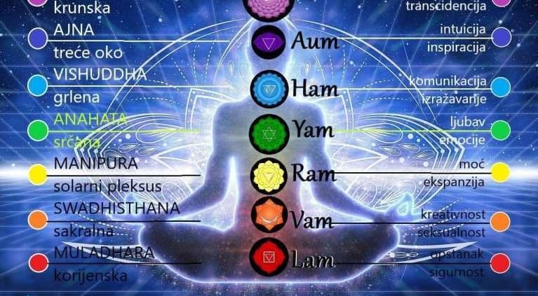 Suptilno tijelo - kundalini joga